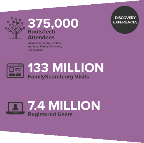 FamilySearch 2016 accomplishments relative to: Discovery Experiences