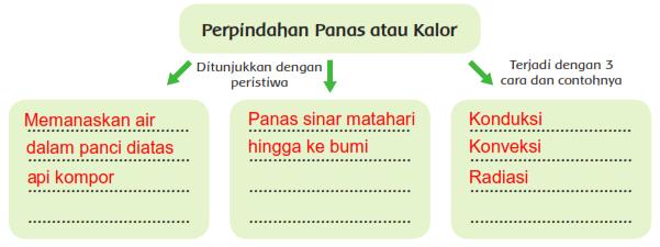 Kunci Jawaban Buku Kelas 5 SD Tema 6 Subtema 2 Pembelajaran 1