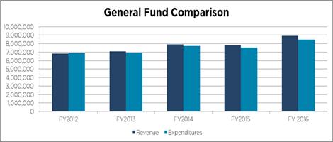 2017-02-21 General Fund