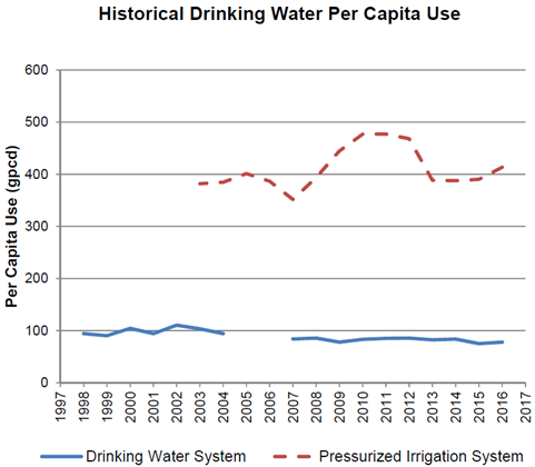 2017-02-21 Historical Water Usage Stats