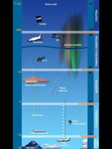 Biología y Geología 1º ESO: Capas y composición de la atmósfera