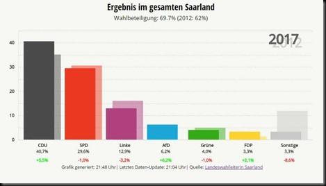 Saarland Wahl 2017