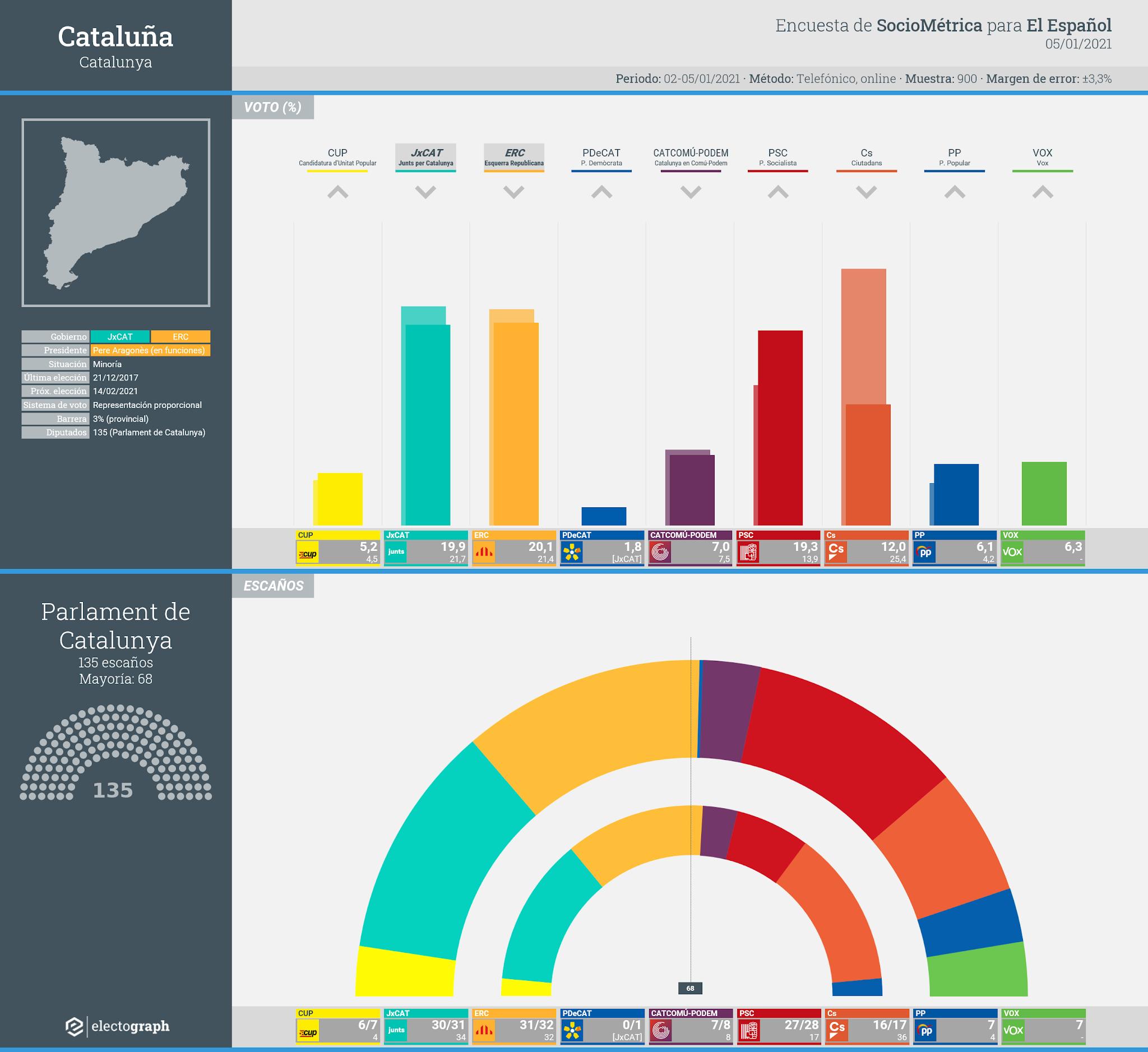 Gráfico de la encuesta para elecciones generales en Cataluña realizada por SocioMétrica para El Español, 5 de enero de 2021
