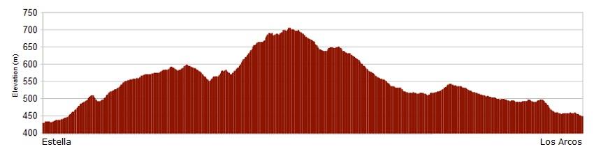 Perfil de la etapa de Estella a Los Arcos - Camino de Santiago