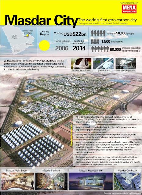 Infographix - masdar-city-a-carbonneutral-metropolis_50290c3829309.jpg