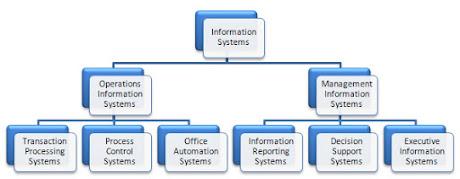formal and informal information system pdf