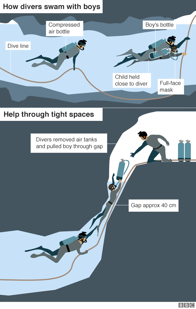 THE CREATIVE THAILAND CAVE RESCUE FOR 12 BOYS AND THEIR COACH 4