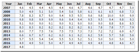 17-02-08 Unemployment Rate Table Capture