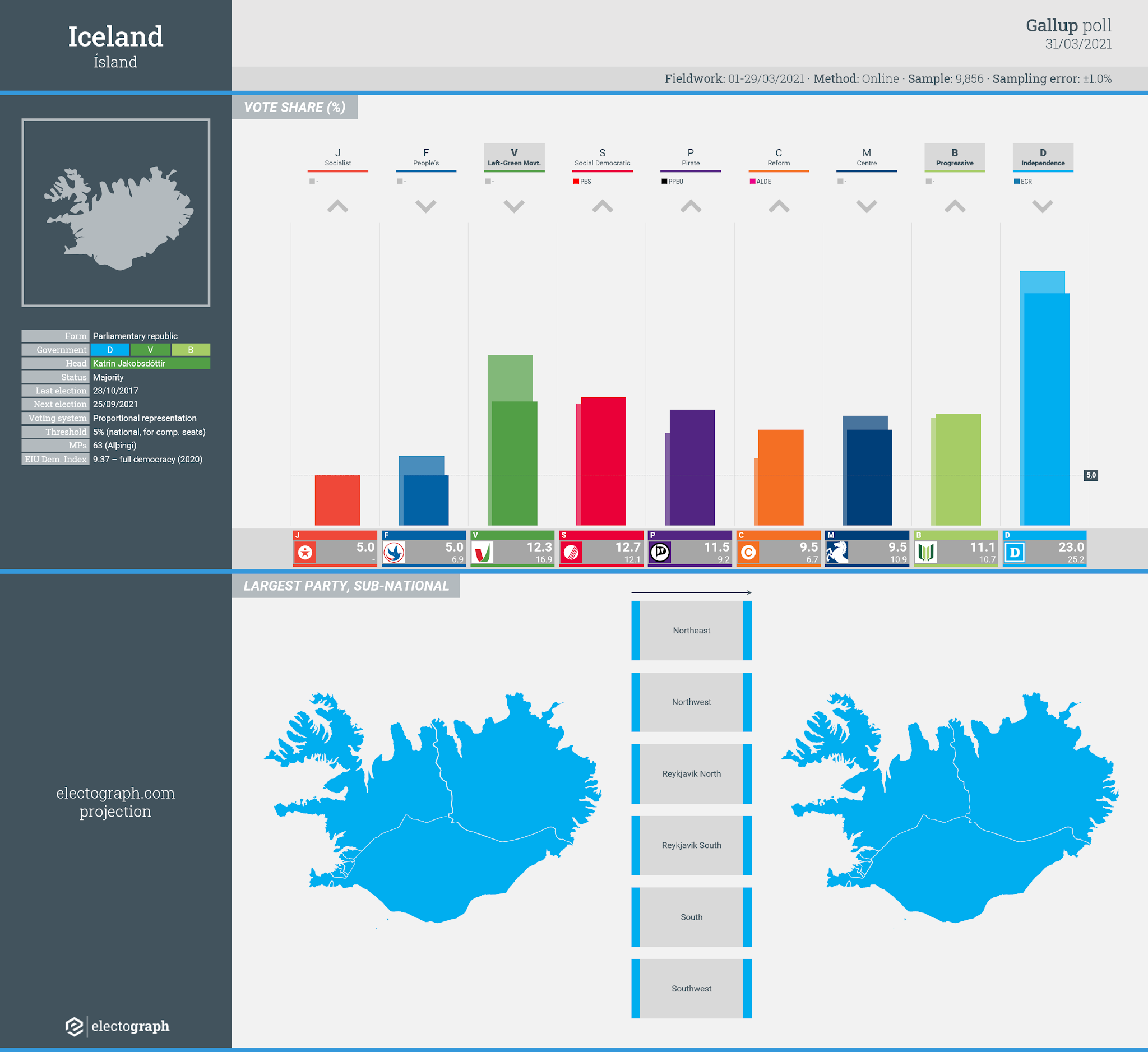 ICELAND: Gallup poll chart, 31 March 2021