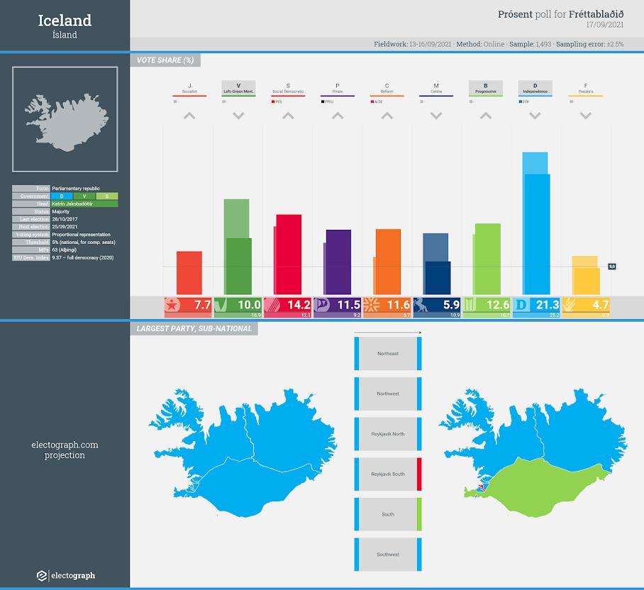 ICELAND: Prósent poll chart for Fréttablaðið, 17 September 2021