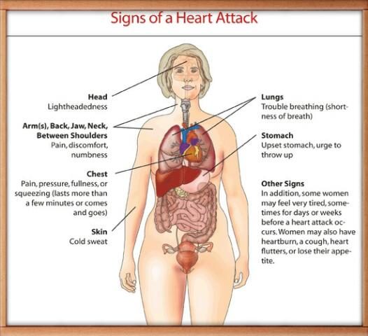 How To Recognize Heart-Attack Signs Ahead