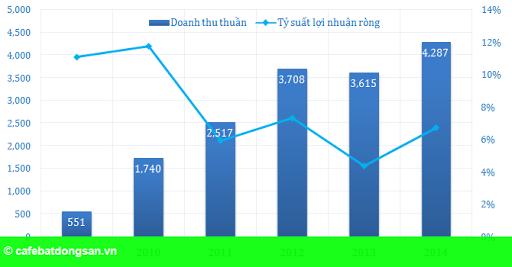 Hình 2: PVC: Quý I/2015, lợi nhuận sau thuế tăng 200%