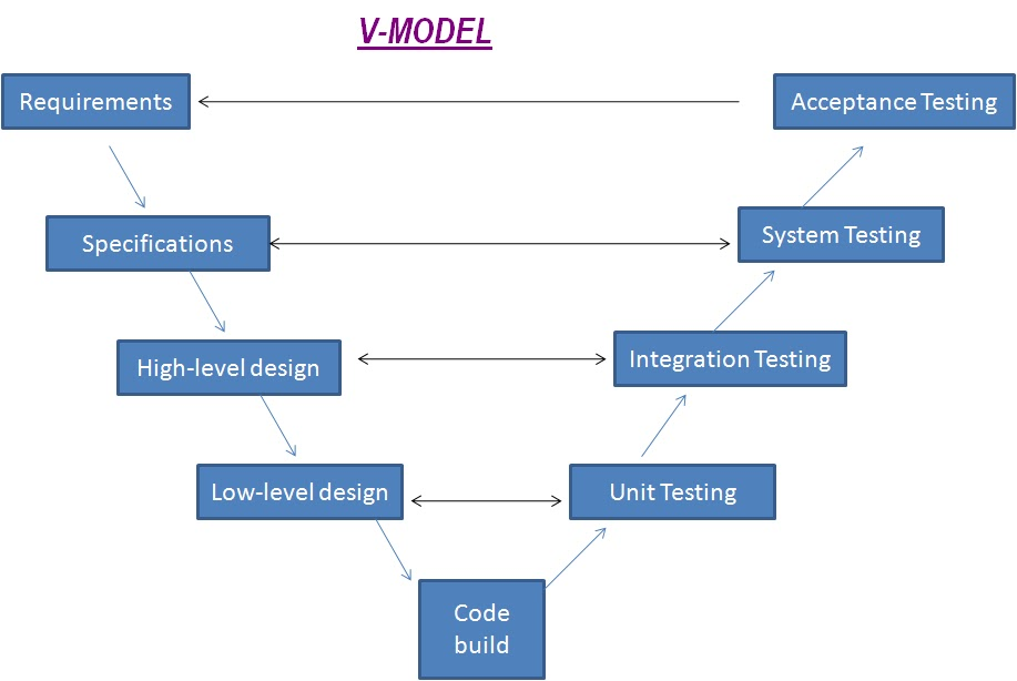 software qa testing and health it a guide for beginners software testing lifecycle stlc v model. Black Bedroom Furniture Sets. Home Design Ideas