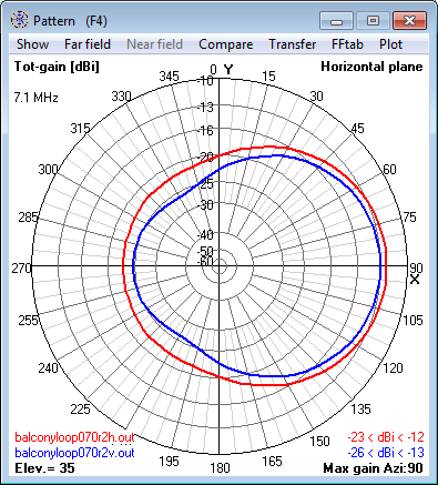 7.1 MHz Magnetic Loop Antenna at 8m (0.2 λ) -                     Azimuth radiation pattern at 35° elevation