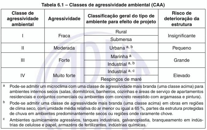 Classes de agressividade ambiental para o concreto.