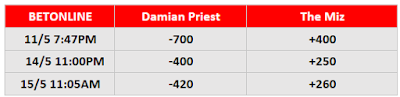 Damian Priest .vs. The Miz (WrestleMania Backlash Betting)