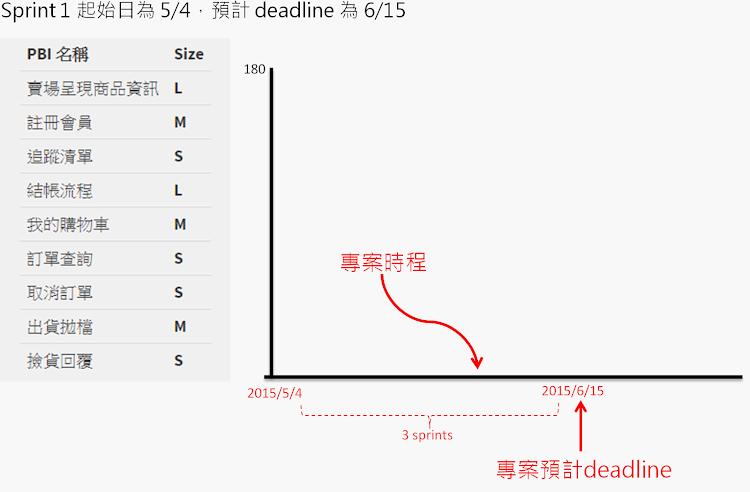 Burn Down Chart-x軸