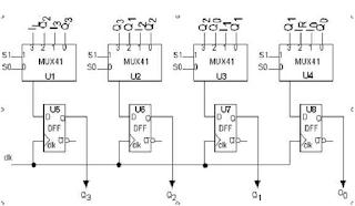 Universal shift Register using VHDL code