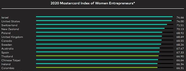 Israel é o melhor país para mulheres empresárias