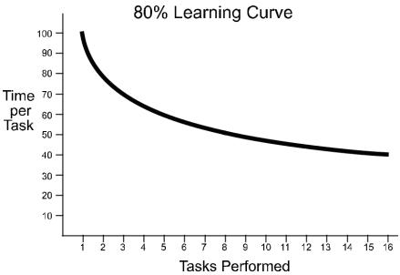 استكمالا لشرح cma بالعربي : في هذا الموضوع نتحدث عن منحنى التعلم مع بعض الأمثلة عن كيفية تطبيق منحنى التعلم وأنواعه وخصائصه وأوجه القصور بمنحنى التعلم