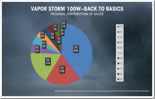 vapor storm 100W 03 thumb%25255B2%25255D - 【MOD】DNA?「VAPORSTORM Storm 100 VW/TC MODレビュー」DNAっぽい液晶が特徴【平凡ながら堅実エルゴノミクスデザイン】