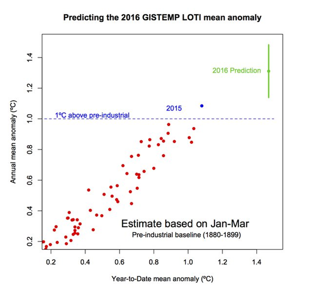 On 15 April 2016, Gavin Schmidt, head of NASA's Goddard Institute of Space Studies, estimated a greater than 99 percent chance of an annual record in 2016 in the NASA/GISS temperature data, based on January-March observations alone. Graphic: Gavin Schmidt
