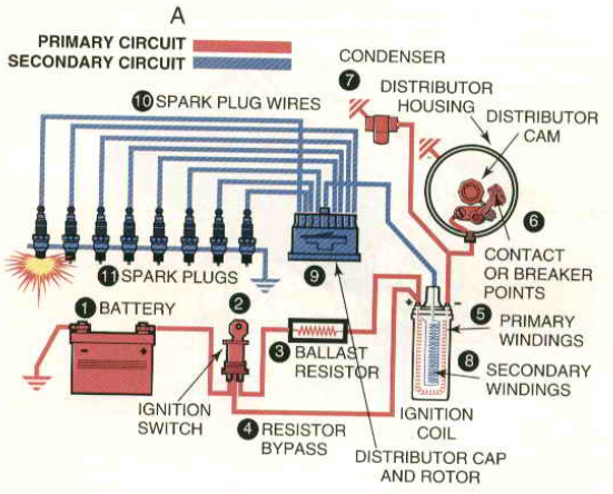 Autonewpro  All About Ignition System