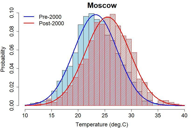 Probability distribution of July temperature for Moscow, before and after the year 2000. Graphic: Tamino / Open Mind