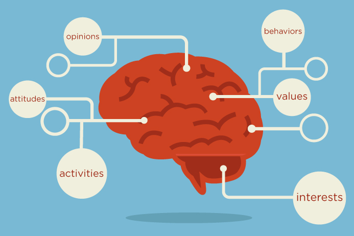 Know Your Target Market - Psychographics