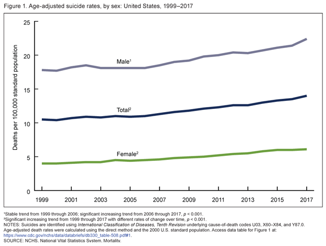 Age-adjusted suicide rates in the United States, by sex, 1999–2017. Graphic: CDC