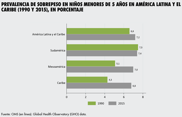 Prevalence of overweight in children under 5 years old in Latin america and the Caribbean (1990-2015), as a percentage. Graphic: FAO / Organización Panamericana de la Salud