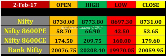 Today's stock Market closing rates 2 feb 2017