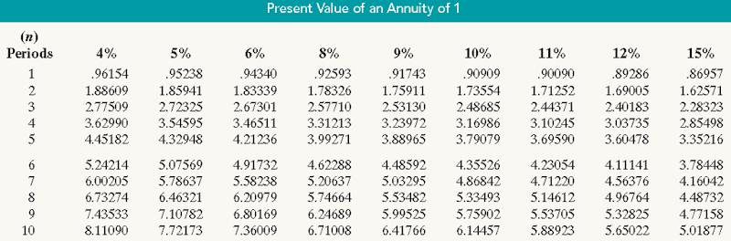 tabel nilai sekarang anuitas