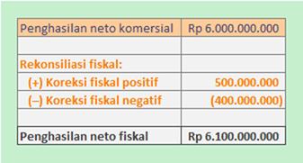 penghitungan penghasilan neto fiskal