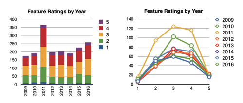 Feature ratings by year back to 2009