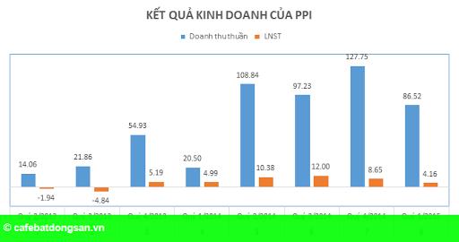 Hình 1: PPI: Lợi nhuận quý I/2015 bất ngờ giảm