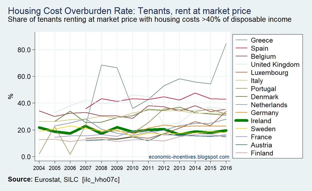 [EU15-SILC-Housing-Cost-Overburden-Ra%5B5%5D]