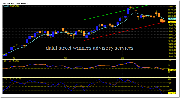 BANKNIFTY - Candle Three Months_1d 2016-09-27 174748