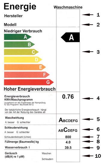 Энергетическая наклейка к стиральной машине Energy Label