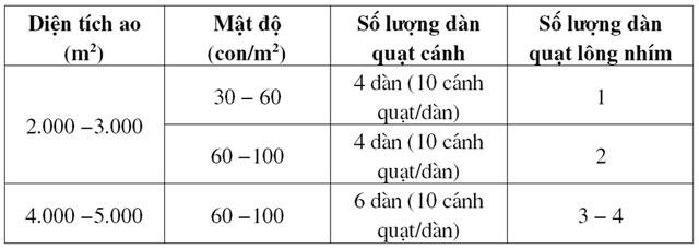 Khuyến cáo kỹ thuật đầu vụ nuôi tôm thâm canh – bán thâm canh - 56f72c646fbdc