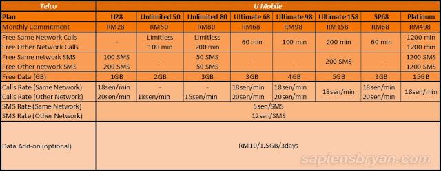 U Mobile Call Plans