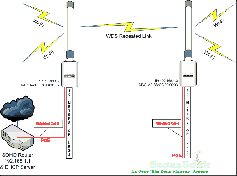 wds repeater