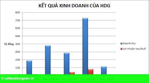 Hình 2: Lợi nhuận giảm tới 55%, Hà Đô Group nói gì?