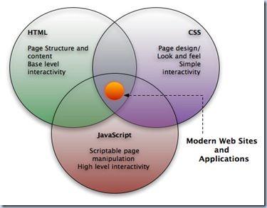 integrasi CSS Javascript dan HTML