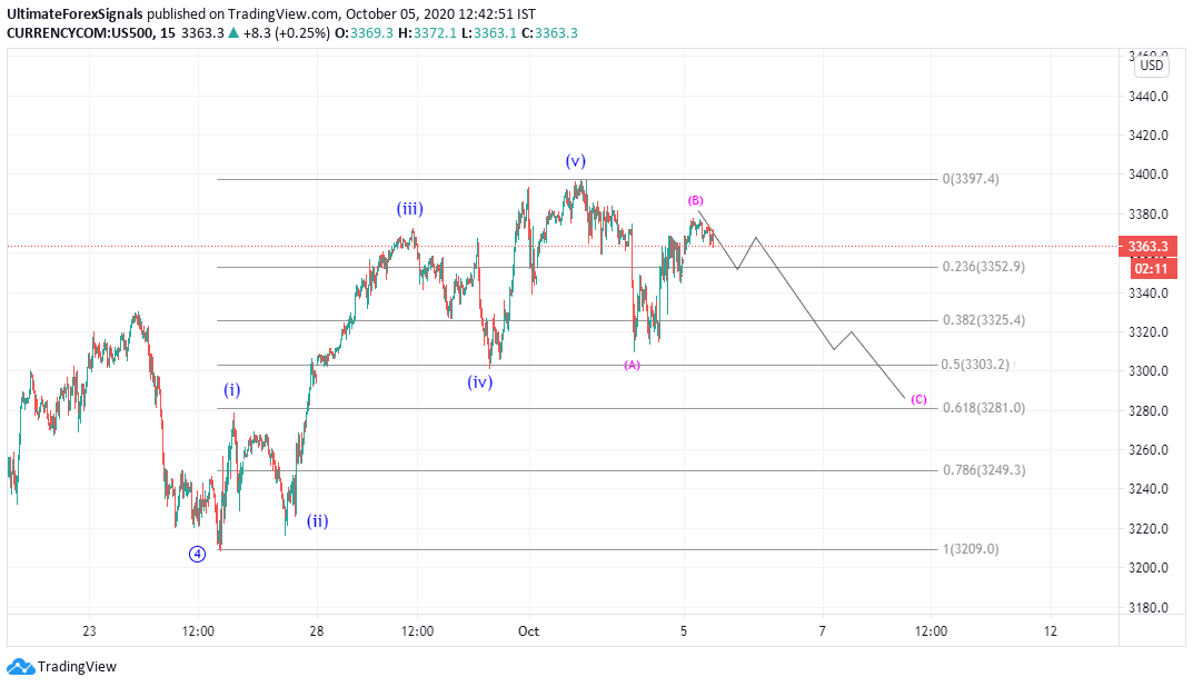 S&P500 Elliott wave analysis