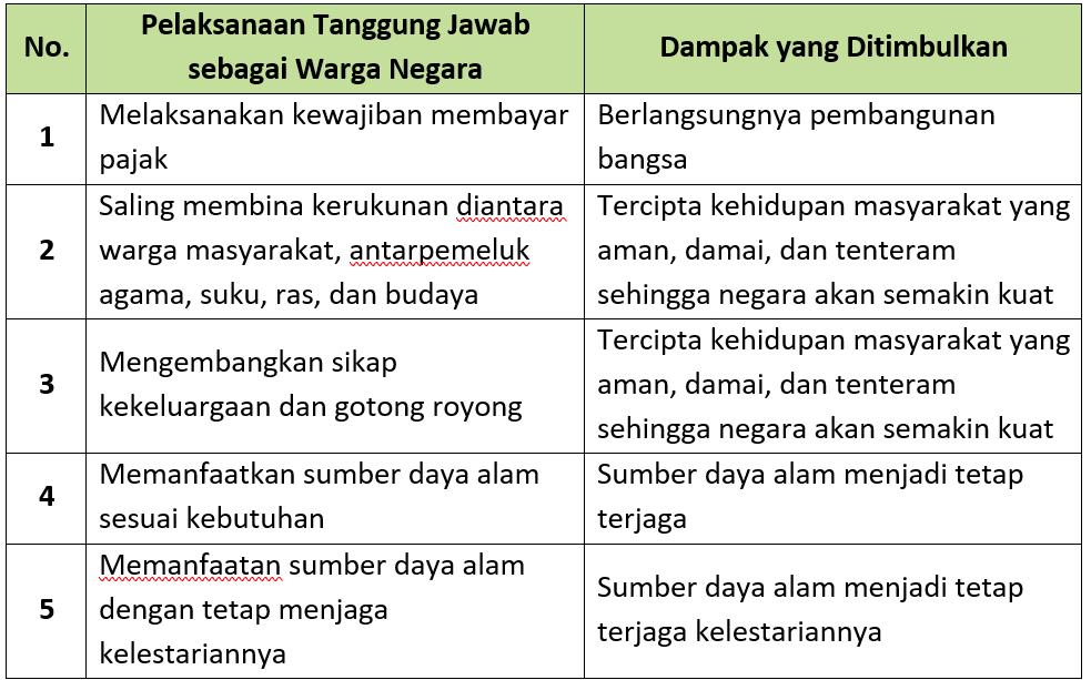 Kunci Jawaban Halaman 101, 102 Tema 6 Kelas 6