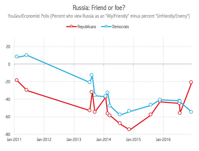 Russia, friend or foe? Poll results for U.S. Republicans and Democrats, 2011-2016. YouGov/Economist poll, 10-13 December 2016. Graphic: Will Jordan