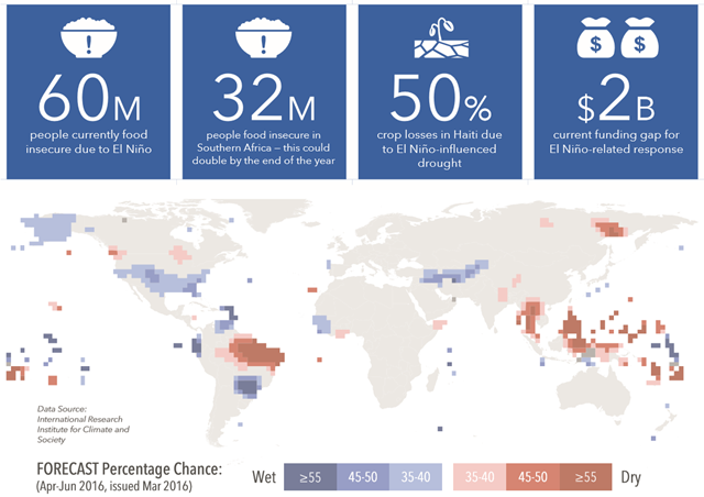 Forecast of global flood and drought effects due to El Niño for April-June 2016. Graphic: OCHA