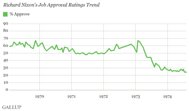 Richard Nixon's job approval rating trend, 1969-1974. Graphic: Gallup