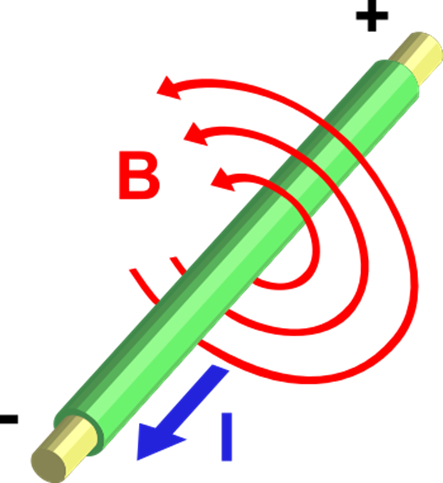 How Does Electromagnetism Field Work